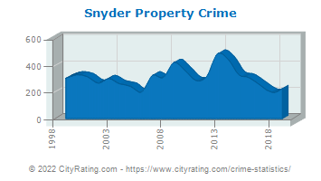 Snyder Property Crime