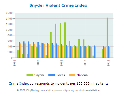 Snyder Violent Crime vs. State and National Per Capita