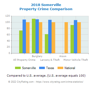 Somerville Property Crime vs. State and National Comparison