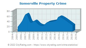Somerville Property Crime