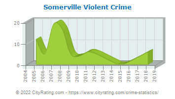 Somerville Violent Crime
