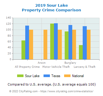 Sour Lake Property Crime vs. State and National Comparison
