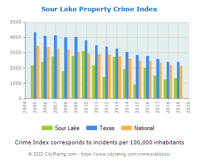 Sour Lake Property Crime vs. State and National Per Capita
