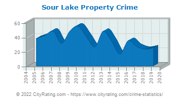 Sour Lake Property Crime