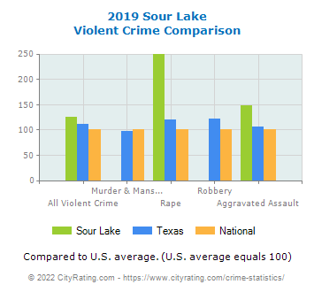 Sour Lake Violent Crime vs. State and National Comparison
