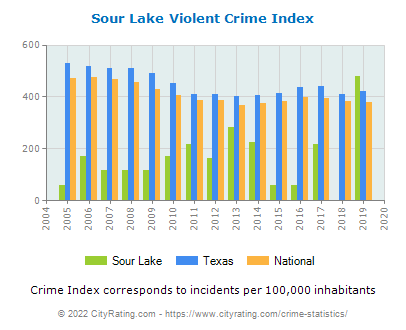 Sour Lake Violent Crime vs. State and National Per Capita