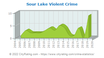 Sour Lake Violent Crime