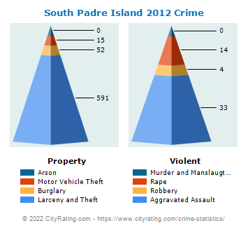 South Padre Island Crime 2012