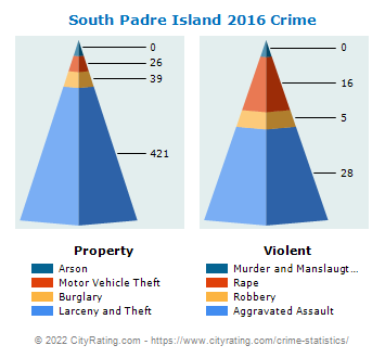 South Padre Island Crime 2016