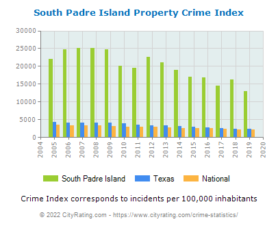 South Padre Island Property Crime vs. State and National Per Capita