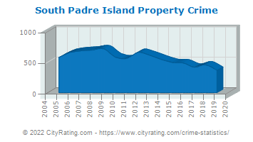 South Padre Island Property Crime