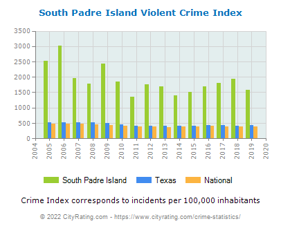 South Padre Island Violent Crime vs. State and National Per Capita