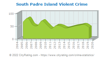 South Padre Island Violent Crime