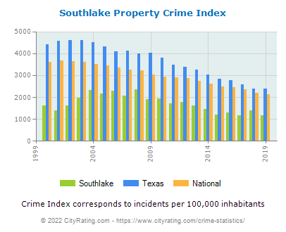 Southlake Property Crime vs. State and National Per Capita