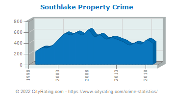 Southlake Property Crime
