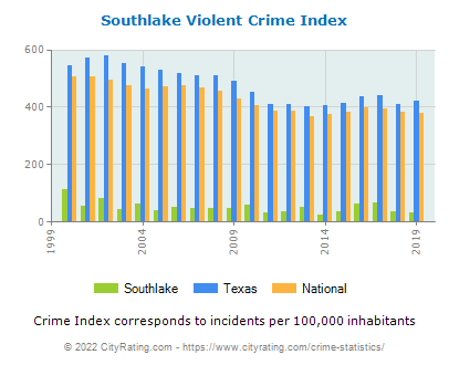 Southlake Violent Crime vs. State and National Per Capita