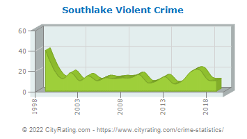 Southlake Violent Crime