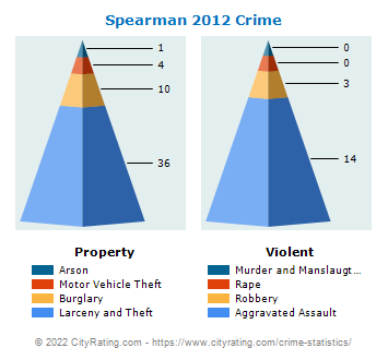 Spearman Crime 2012