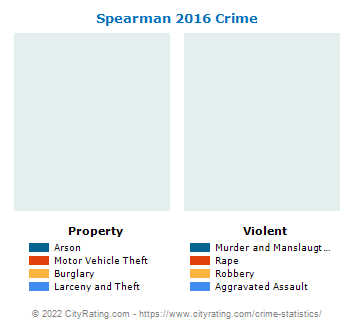 Spearman Crime 2016