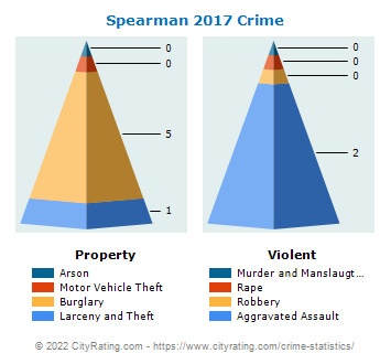 Spearman Crime 2017
