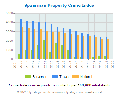 Spearman Property Crime vs. State and National Per Capita