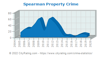 Spearman Property Crime