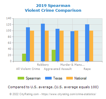 Spearman Violent Crime vs. State and National Comparison