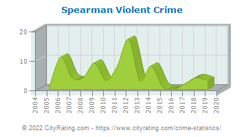 Spearman Violent Crime