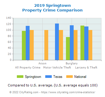 Springtown Property Crime vs. State and National Comparison