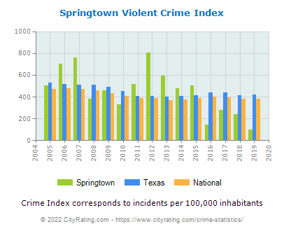 Springtown Violent Crime vs. State and National Per Capita