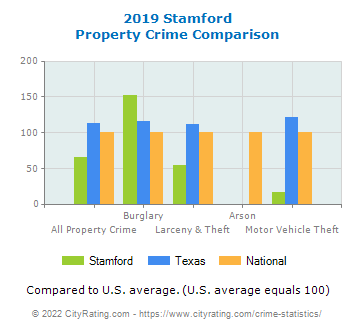 Stamford Property Crime vs. State and National Comparison