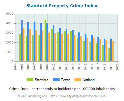 Stamford Property Crime vs. State and National Per Capita