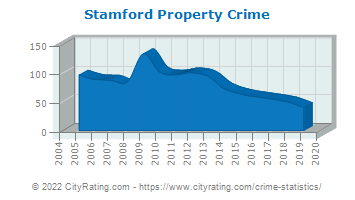 Stamford Property Crime