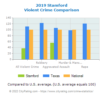 Stamford Violent Crime vs. State and National Comparison