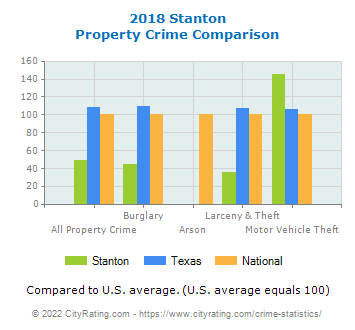Stanton Property Crime vs. State and National Comparison