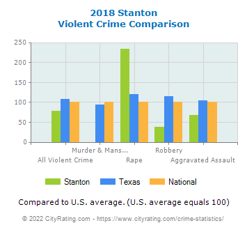 Stanton Violent Crime vs. State and National Comparison