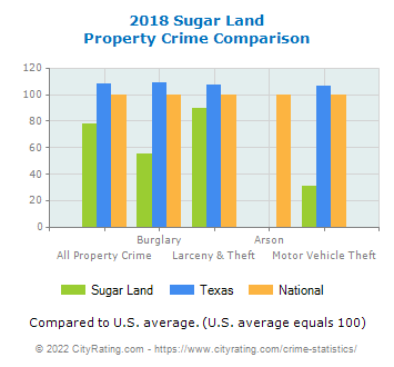 Sugar Land Property Crime vs. State and National Comparison