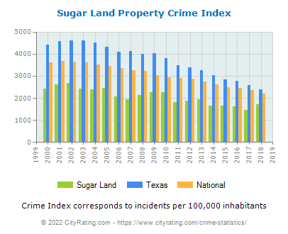 Sugar Land Property Crime vs. State and National Per Capita