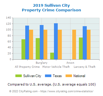 Sullivan City Property Crime vs. State and National Comparison