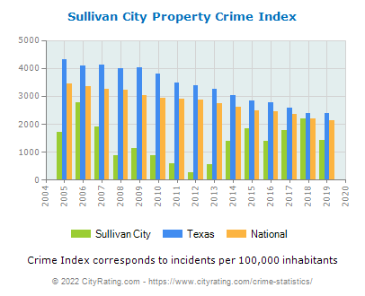 Sullivan City Property Crime vs. State and National Per Capita