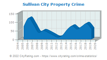 Sullivan City Property Crime