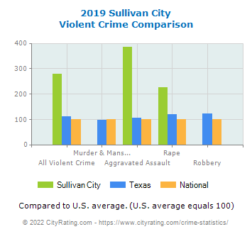 Sullivan City Violent Crime vs. State and National Comparison