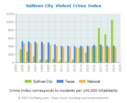 Sullivan City Violent Crime vs. State and National Per Capita