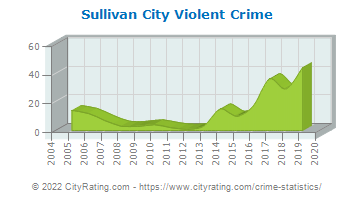 Sullivan City Violent Crime