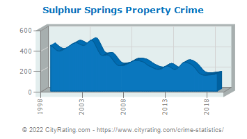 Sulphur Springs Property Crime