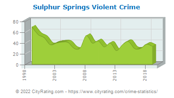 Sulphur Springs Violent Crime