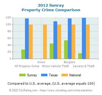 Sunray Property Crime vs. State and National Comparison
