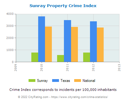 Sunray Property Crime vs. State and National Per Capita