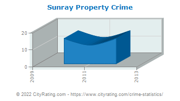 Sunray Property Crime