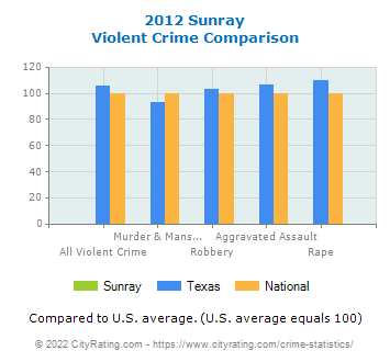 Sunray Violent Crime vs. State and National Comparison